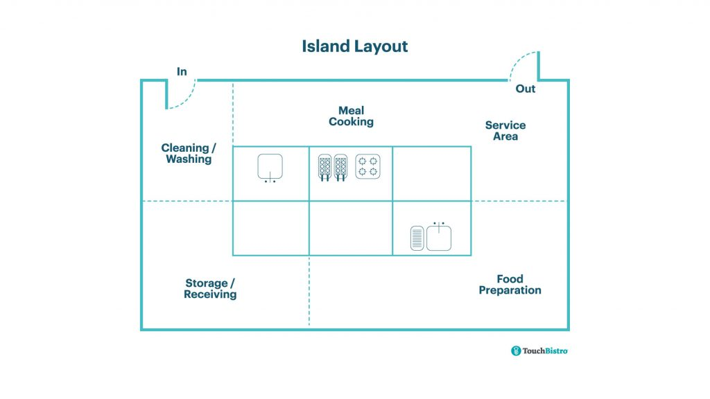 Island Commercial Kitchen Layout